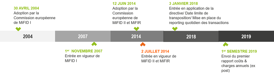 MiFID 2 dates cles